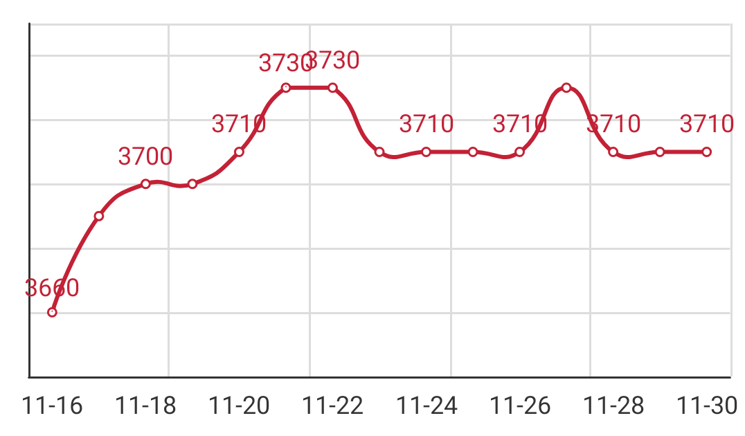Q195 Anping arrival price